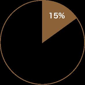 一般的な住宅会社 15%